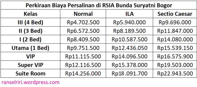 Biaya Persalinan di Rumah Sakit Wilayah Bogor - ranselriri